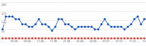 Ranking in Suchmaschine